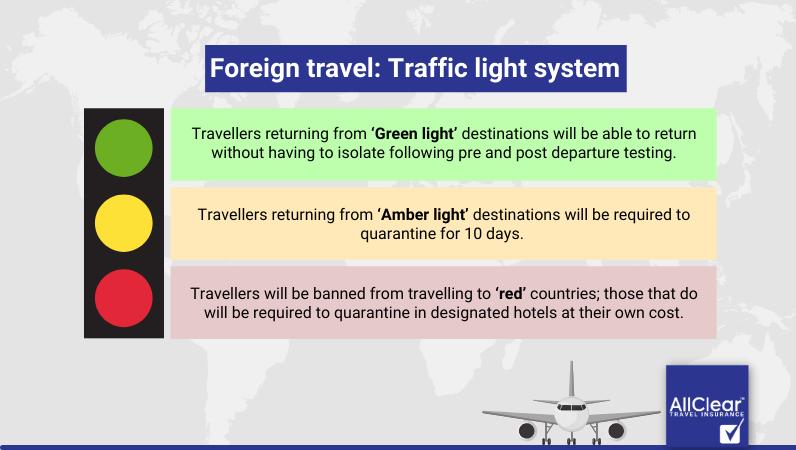 Traffic-light-System-AllClear-Travel