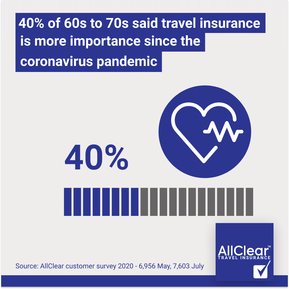 40% of 60s to 70s said travel insurance as more important since the pandemic