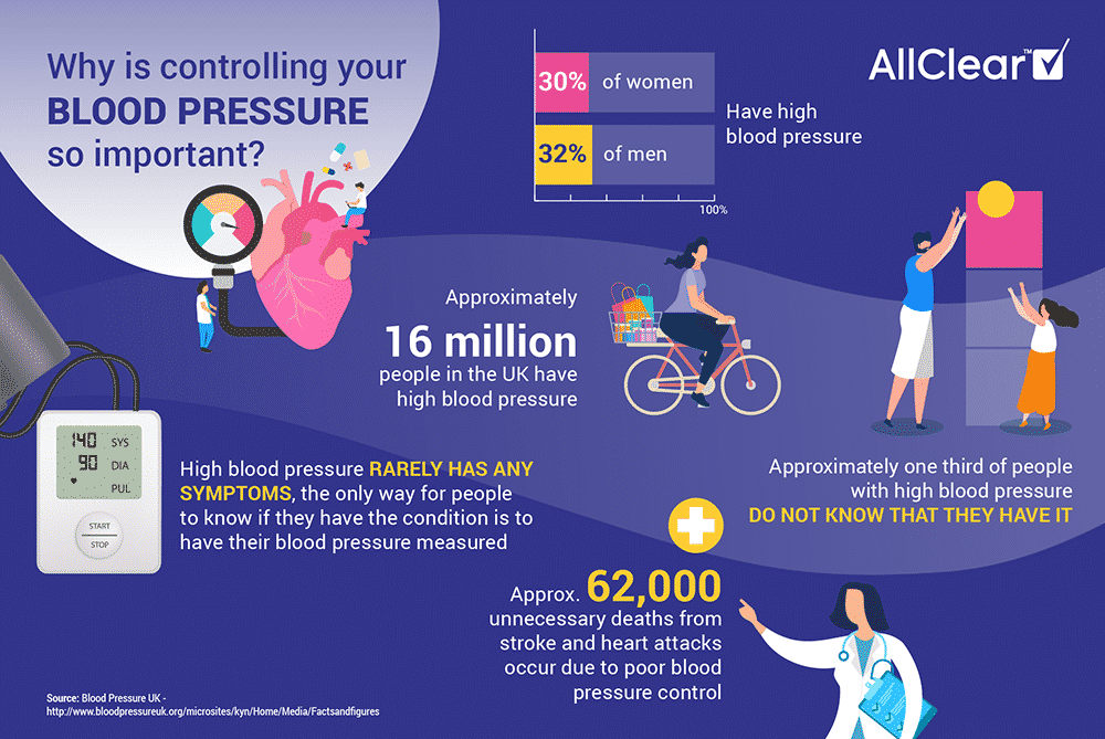 Flying with High Blood Pressure: Why controlling blood pressure is so important info graphic