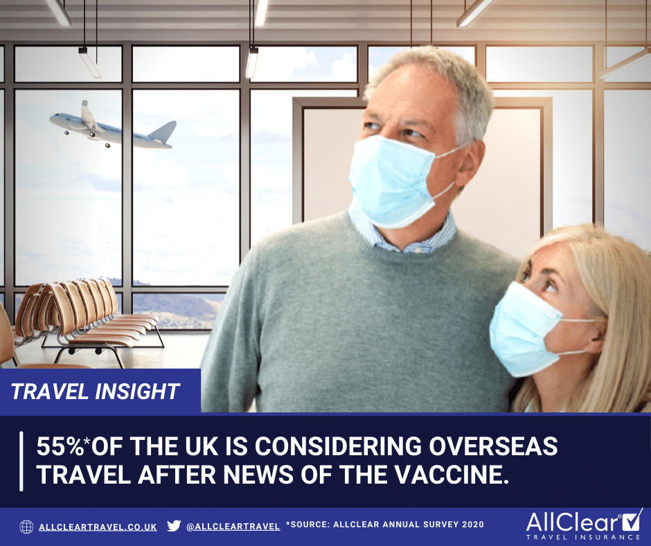 55% is considering overseas travel after news of the vaccine