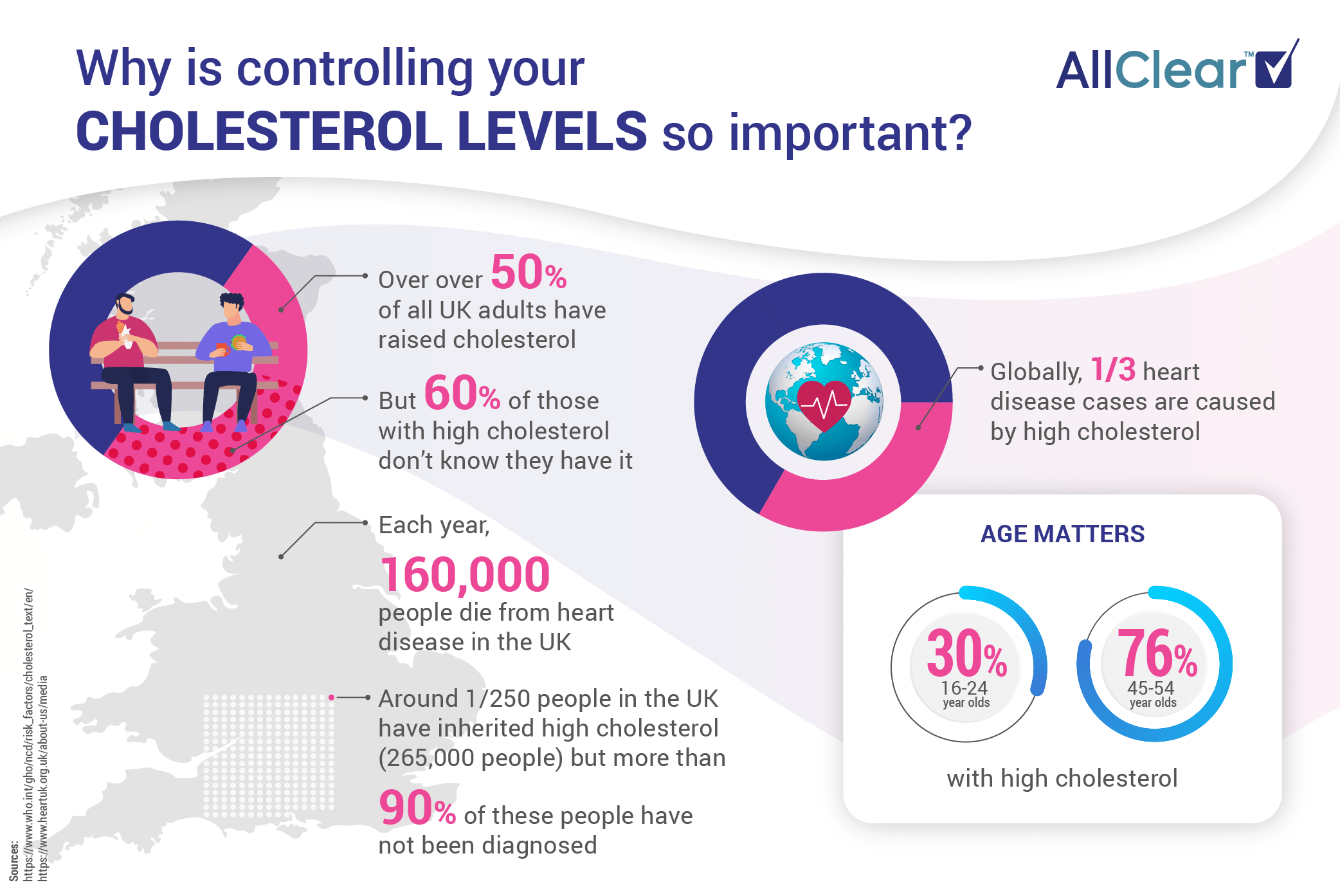 Travelling with High Cholesterol: Information graphic on high cholesterol in the UK and around the world
