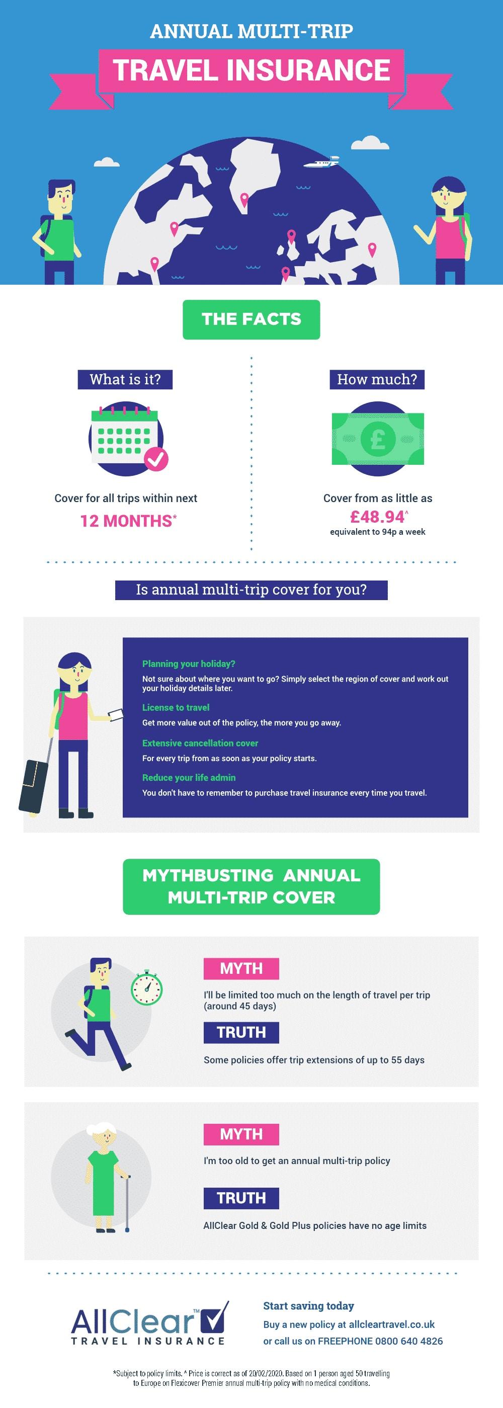 Annual multi trip travel insurance info graphic